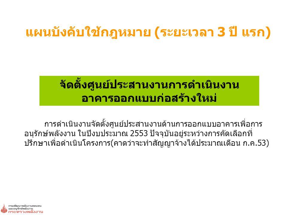 หน่วยงานว/ด/ป จำนวนที่เปลี่ยนผลประหยัด/ปีผลประหยัดรวมลด CO2 (หลอด)(kWh/ปี)(บาท)กก./ปี นครศรีฯ29/1/20101,60048,000160,80027,840 ภูเก็ต14/2/201057617,28057,88810,022 พิษณุโลก7/4/20102,51075,300252,25543,674 อยุธยา21/4/20103,00090,000301,50052,200 จันทบุรี4/6/201070821,24071,15412,319 มหาสารคาม23/6/20103,00090,000342,00052,200 กาฬสินธุ์23/6/20101,70044,200154,70025,636 นครสวรรค์1/7/20101,64253,232170,34230,875 สุโขทัย2/7/20102,31664,811221,65437,590 พัทลุง15/7/20101,63460,600207,25234,542 พะเยา27/8/20101,90856,416186,17232,721 มุกดาหาร10/9/20101,58648,402169,40828,073 รวม22,180669,4812,295,125387,692 ศาลากลางจังหวัดที่ดำเนินการเปลี่ยนและมีพิธีมอบหลอด