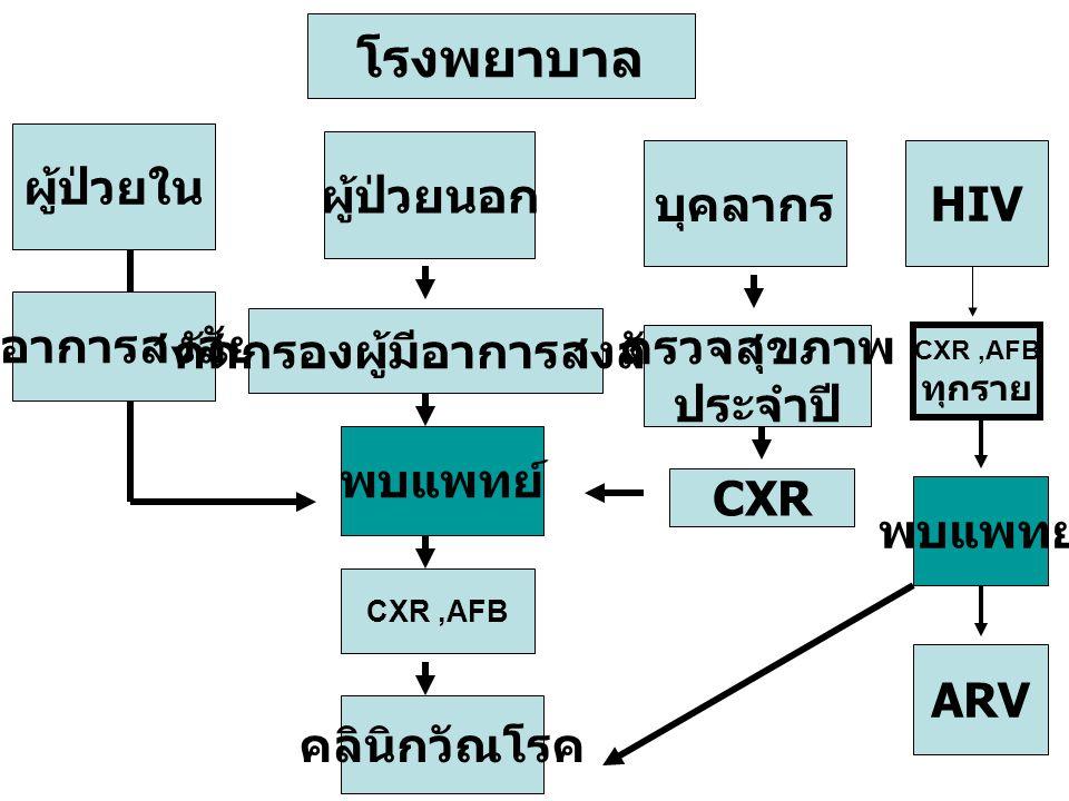 โรงพยาบาล ผู้ป่วยใน ผู้ป่วยนอก บุคลากร มีอาการสงสัย คัดกรองผู้มีอาการสงสัย ตรวจสุขภาพ ประจำปี CXR,AFB CXR พบแพทย์ คลินิกวัณโรค HIV CXR,AFB ทุกราย พบแพ