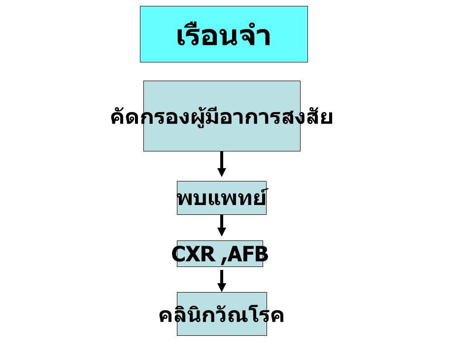 เรือนจำ คัดกรองผู้มีอาการสงสัย CXR,AFB พบแพทย์ คลินิกวัณโรค