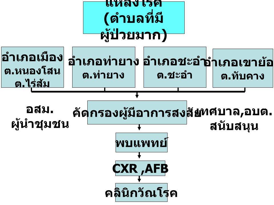 แหล่งโรค ( ตำบลที่มี ผู้ป่วยมาก ) อำเภอท่ายาง ต. ท่ายาง อำเภอเมือง ต. หนองโสน ต. ไร่ส้ม คัดกรองผู้มีอาการสงสัย CXR,AFB พบแพทย์ คลินิกวัณโรค อำเภอชะอำ