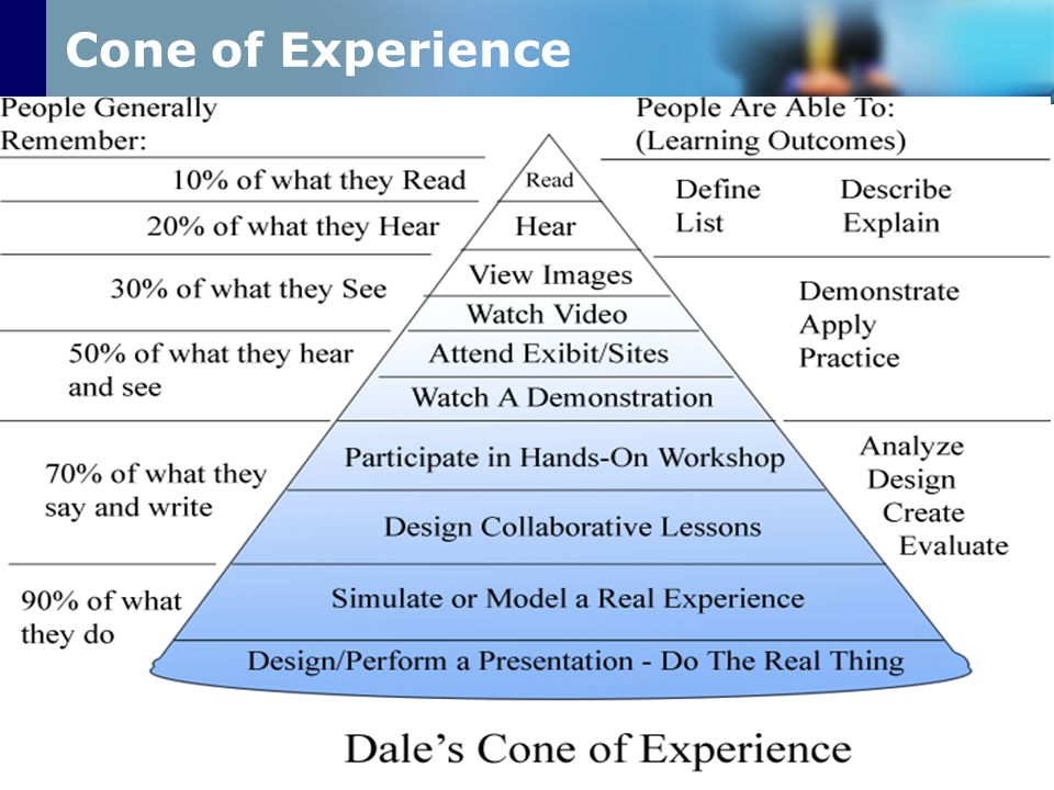 Cone of Experience www.prachyanun.com