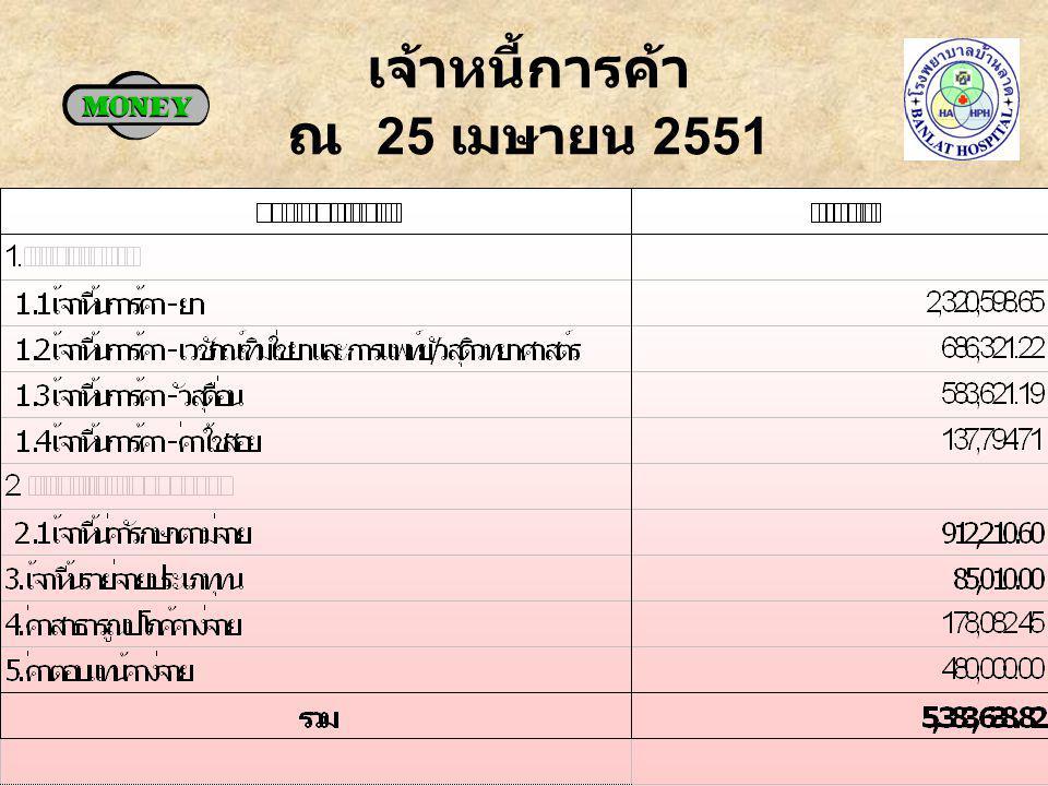 ลูกหนี้ค่ารักษา ณ 25 เมษายน 2551
