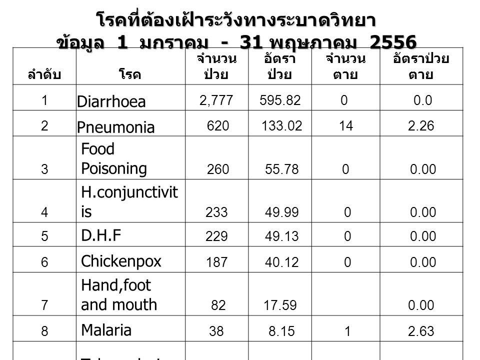 โรคที่ต้องเฝ้าระวังทางระบาดวิทยา ข้อมูล 1 มกราคม - 31 พฤษภาคม 2556 ลำดับโรค จำนวน ป่วย อัตรา ป่วย จำนวน ตาย อัตราป่วย ตาย 1 Diarrhoea 2,777595.820 0.0 2 Pneumonia 620 133.02142.26 3 Food Poisoning 260 55.780 0.00 4 H.conjunctivit is 233 49.99 0 0.00 5 D.H.F 229 49.13 0 0.00 6 Chickenpox 187 40.12 0 0.00 7 Hand,foot and mouth 8217.59 0.00 8 Malaria 38 8.15 12.63 9 Toberculosis 38 8.15 0 0.00 10 Influenza 28 6.01 0 0.00