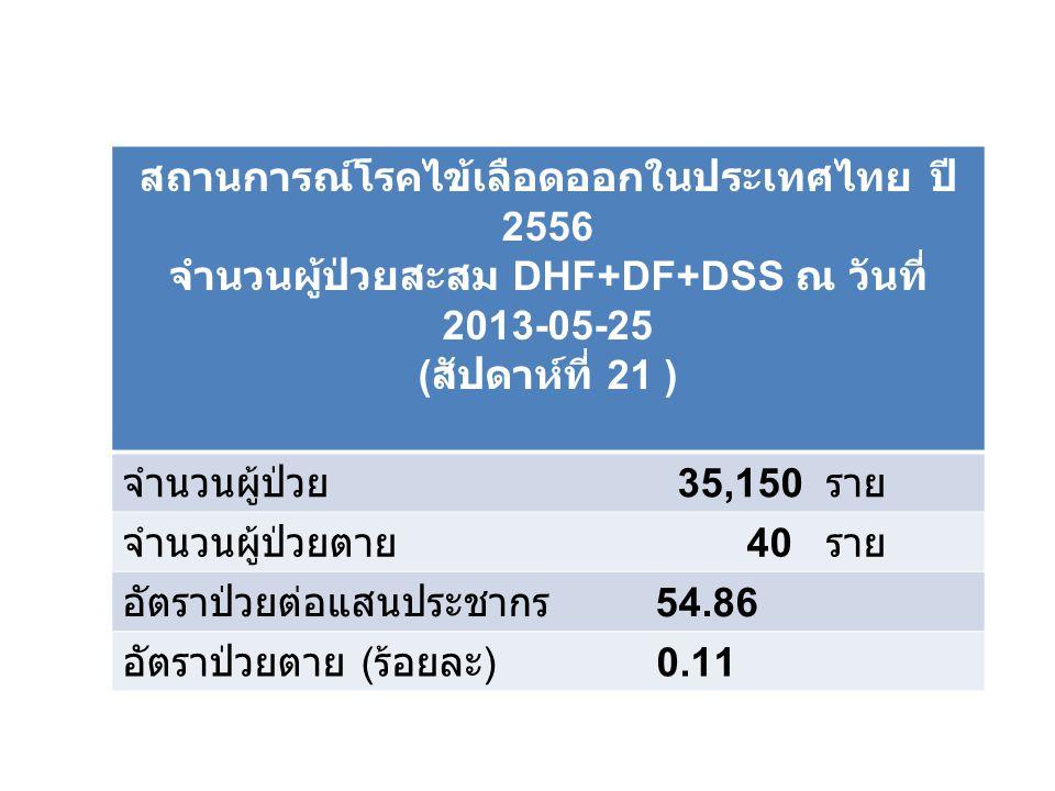 สถานการณ์โรคไข้เลือดออกในประเทศไทย ปี 2556 จำนวนผู้ป่วยสะสม DHF+DF+DSS ณ วันที่ 2013-05-25 ( สัปดาห์ที่ 21 ) จำนวนผู้ป่วย 35,150 ราย จำนวนผู้ป่วยตาย 40 ราย อัตราป่วยต่อแสนประชากร 54.86 อัตราป่วยตาย ( ร้อยละ ) 0.11