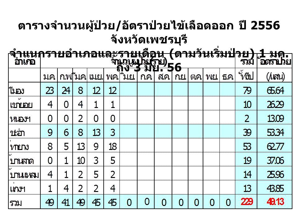 ตารางจำนวนผู้ป่วย / อัตราป่วยไข้เลือดออก ปี 2556 จังหวัดเพชรบุรี จำแนกรายอำเภอและรายเดือน ( ตามวันเริ่มป่วย ) 1 มค.