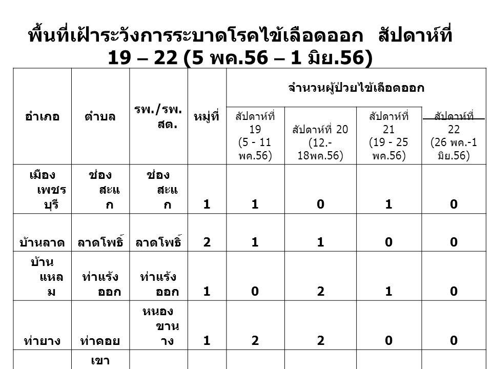 พื้นที่เฝ้าระวังการระบาดโรคไข้เลือดออก สัปดาห์ที่ 19 – 22 (5 พค.56 – 1 มิย.56) อำเภอตำบล รพ./ รพ.