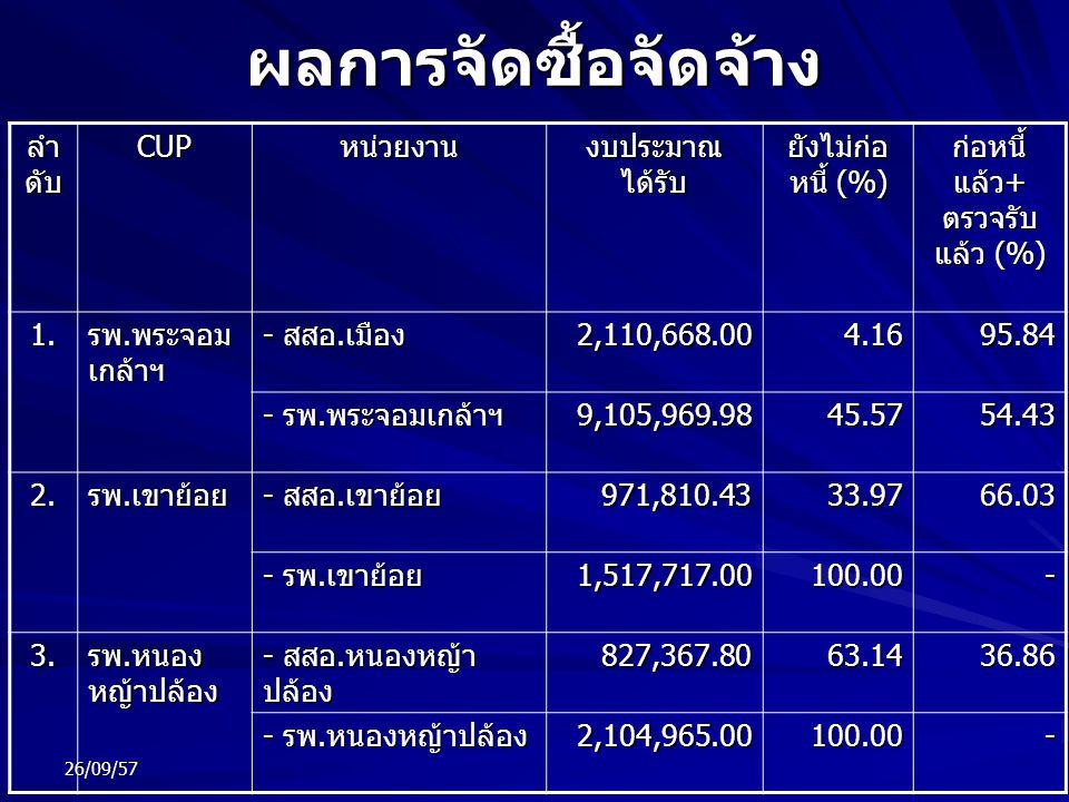 ผลการจัดซื้อจัดจ้าง ลำ ดับ CUPหน่วยงาน งบประมาณ ได้รับ ยังไม่ก่อ หนี้ (%) ก่อหนี้ แล้ว + ตรวจรับ แล้ว (%) 1. รพ. พระจอม เกล้าฯ - สสอ. เมือง 2,110,668.