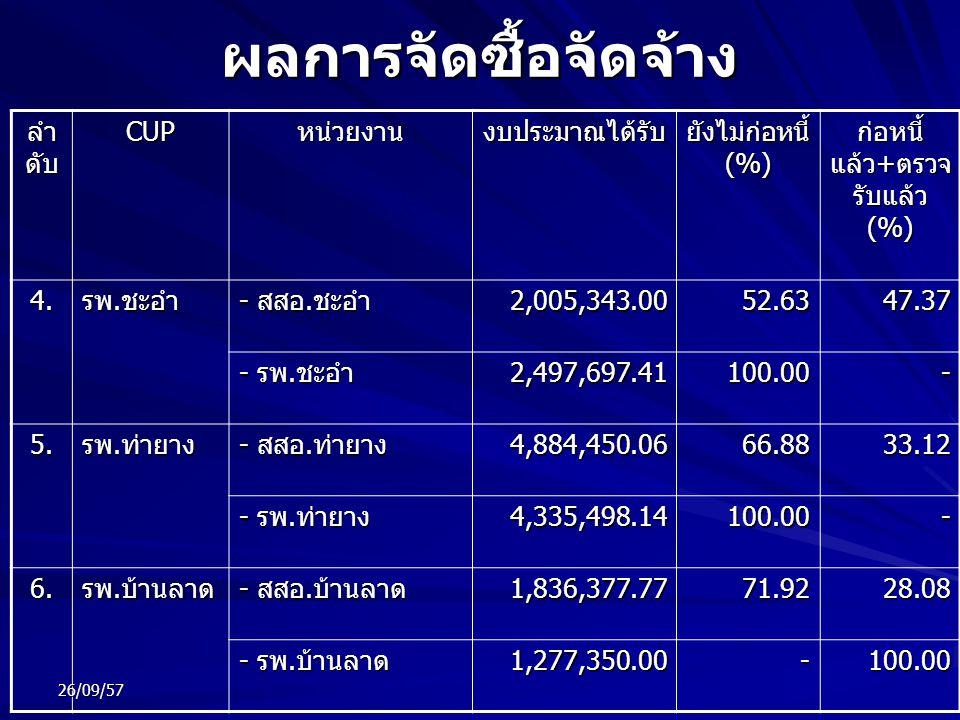 ผลการจัดซื้อจัดจ้าง ลำ ดับ CUPหน่วยงานงบประมาณได้รับ ยังไม่ก่อหนี้ (%) ก่อหนี้ แล้ว + ตรวจ รับแล้ว (%) 4. รพ. ชะอำ - สสอ. ชะอำ 2,005,343.0052.6347.37