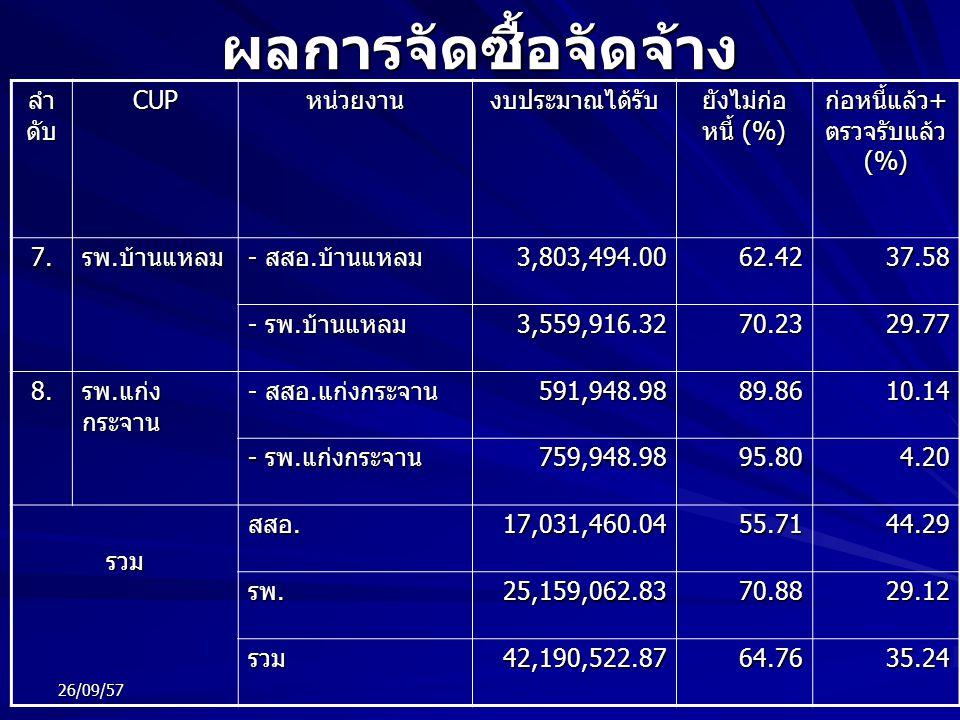 ผลการจัดซื้อจัดจ้าง ลำ ดับ CUPหน่วยงานงบประมาณได้รับ ยังไม่ก่อ หนี้ (%) ก่อหนี้แล้ว + ตรวจรับแล้ว (%) 7. รพ. บ้านแหลม - สสอ. บ้านแหลม 3,803,494.0062.4