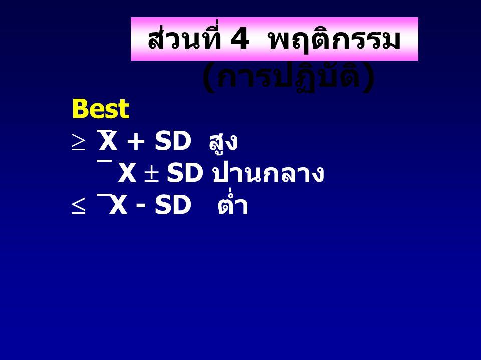 ส่วนที่ 4 พฤติกรรม ( การปฏิบัติ ) Best  X + SD สูง X  SD ปานกลาง  X - SD ต่ำ