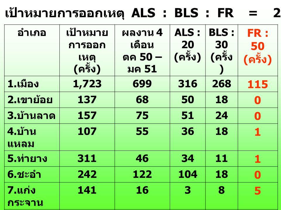 อำเภอเป้าหมาย การออก เหตุ ( ครั้ง ) ผลงาน 4 เดือน ตค 50 – มค 51 ALS : 20 ( ครั้ง ) BLS : 30 ( ครั้ง ) FR : 50 ( ครั้ง ) 1. เมือง 1,723699316268 115 2.