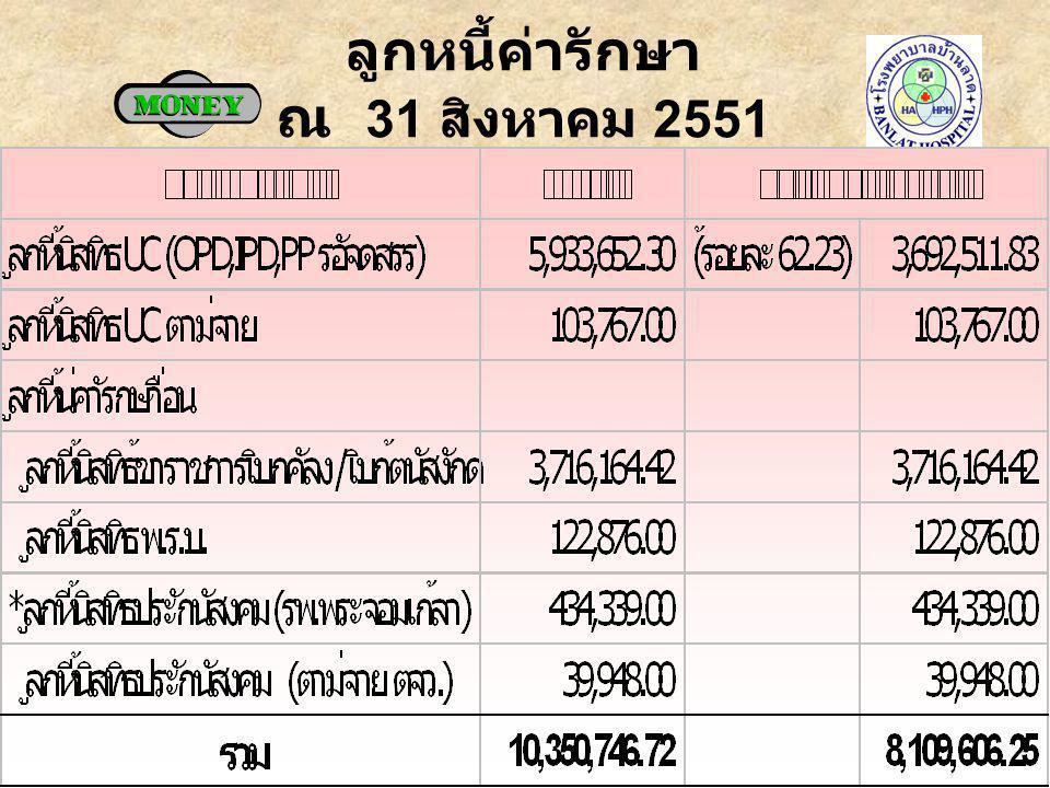 ลูกหนี้ค่ารักษา ณ 31 สิงหาคม 2551