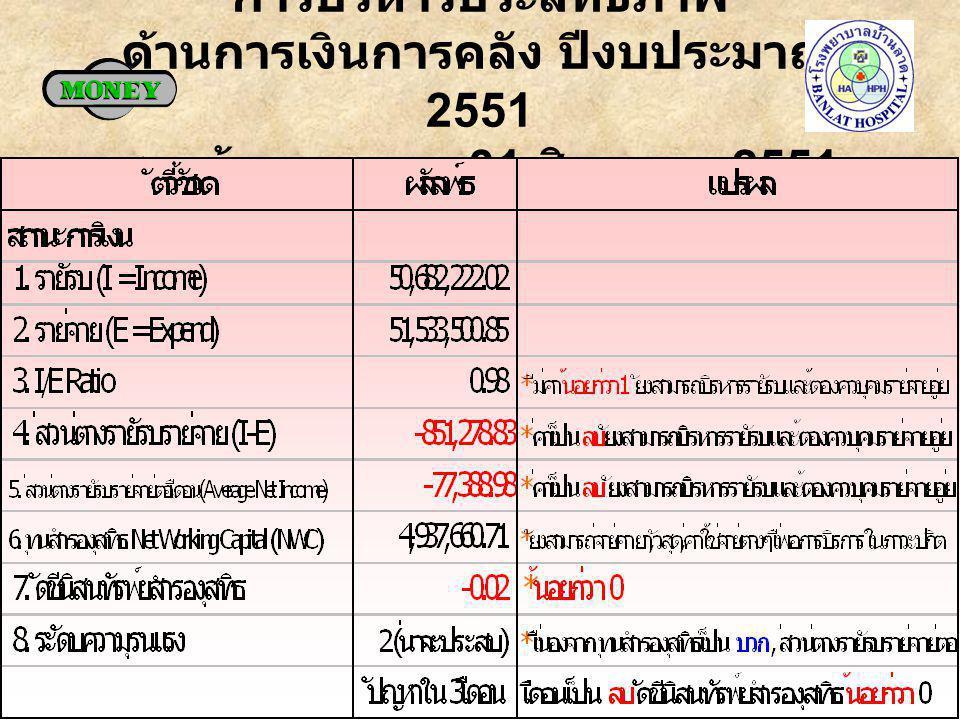 การบริหารประสิทธิภาพ ด้านการเงินการคลัง ปีงบประมาณ 2551 รพ. บ้านลาด ณ 31 สิงหาคม 2551
