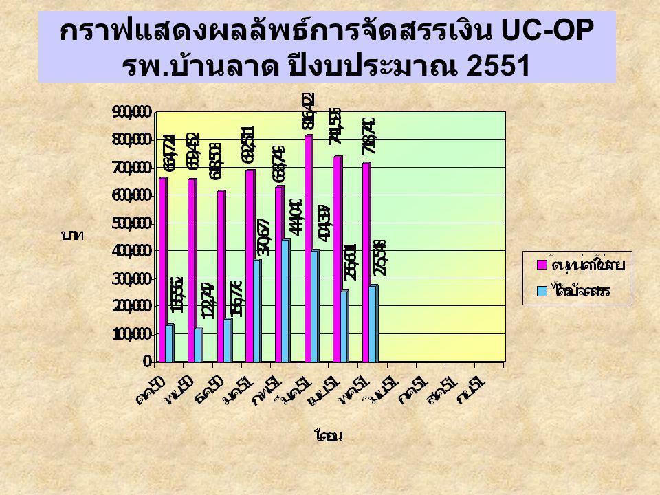กราฟแสดงผลลัพธ์การจัดสรรเงิน UC-OP รพ. บ้านลาด ปีงบประมาณ 2551