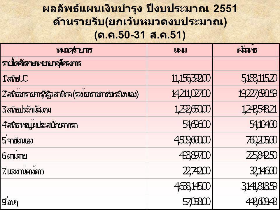 ผลลัพธ์แผนเงินบำรุง ปีงบประมาณ 2551 ด้านรายรับ ( ยกเว้นหมวดงบประมาณ ) ( ต. ค.50-31 ส. ค.51)