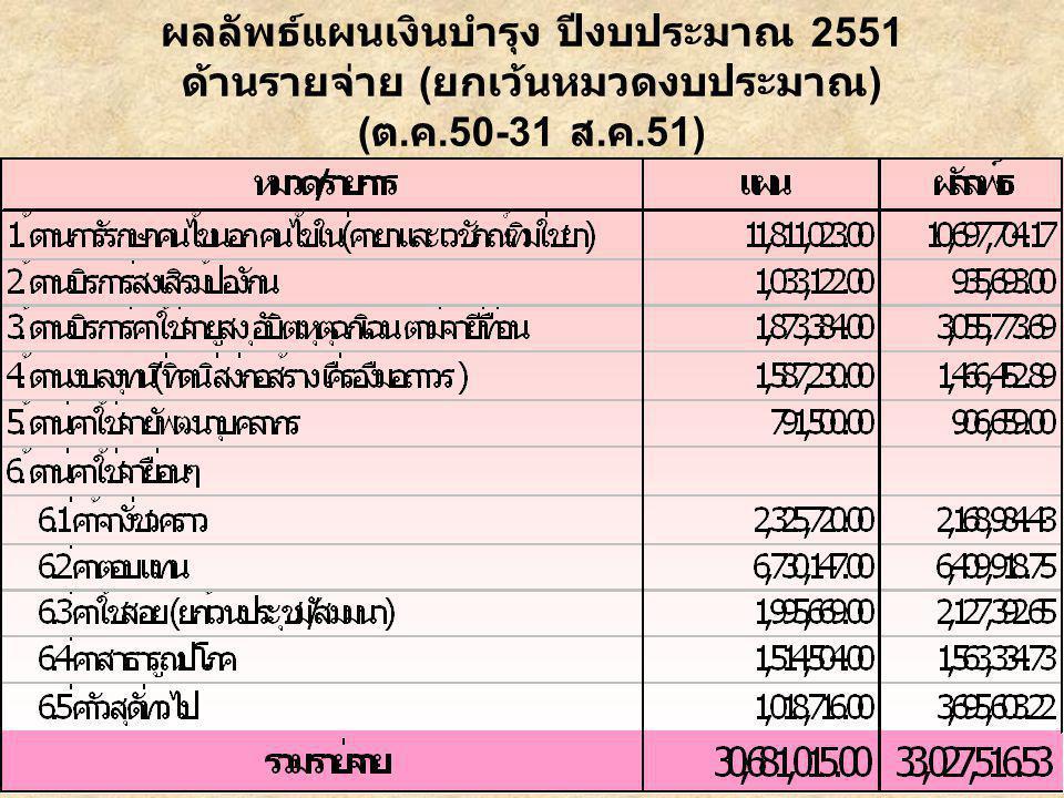 ผลลัพธ์แผนเงินบำรุง ปีงบประมาณ 2551 ด้านรายจ่าย ( ยกเว้นหมวดงบประมาณ ) ( ต. ค.50-31 ส. ค.51)
