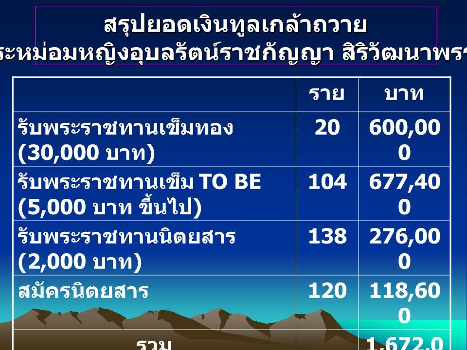 สรุปยอดเงินทูลเกล้าถวาย ทูลกระหม่อมหญิงอุบลรัตน์ราชกัญญา สิริวัฒนาพรรณวดี รายบาท รับพระราชทานเข็มทอง (30,000 บาท ) 20600,00 0 รับพระราชทานเข็ม TO BE (