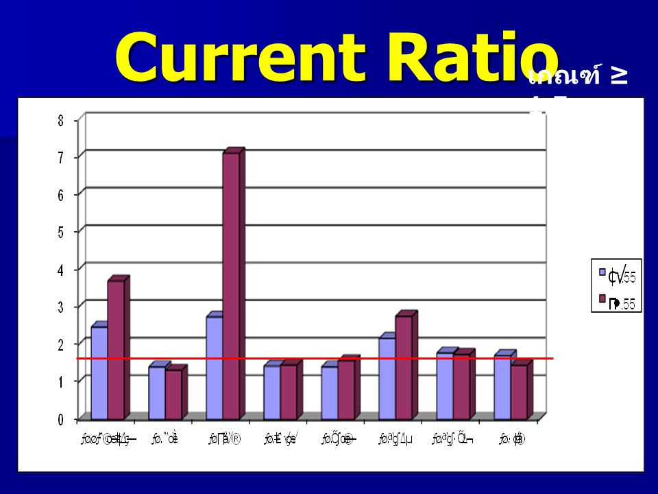 Quick Ratio เกณฑ์ ≥ 1