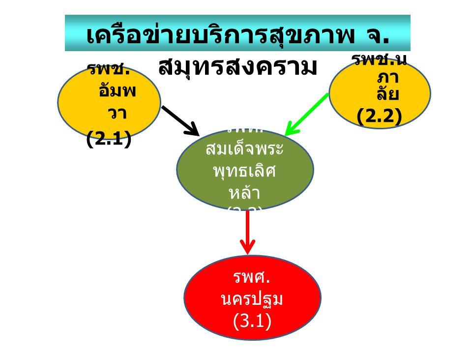 รพท. สมเด็จพระ พุทธเลิศ หล้า (2.3) รพช. น ภา ลัย (2.2) รพช. อัมพ วา ( 2.1 ) เครือข่ายบริการสุขภาพ จ. สมุทรสงคราม รพศ. นครปฐม (3.1)