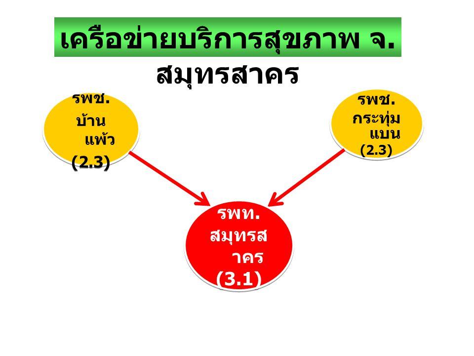 รพช. กระทุ่ม แบน (2.3) รพช. กระทุ่ม แบน (2.3) รพช. บ้าน แพ้ว (2.3) รพช. บ้าน แพ้ว (2.3) เครือข่ายบริการสุขภาพ จ. สมุทรสาคร รพท. สมุทรส าคร (3.1) รพท.