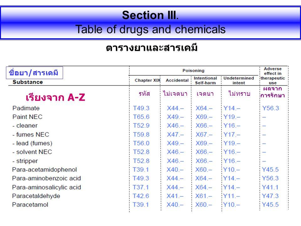 ชื่อยา/สารเคมี ตารางยาและสารเคมี AZAZ รหัส ไม่เจตนาเจตนาไม่ทราบ ผลจาก การรักษา Section III. Table of drugs and chemicals เรียงจาก A-Z