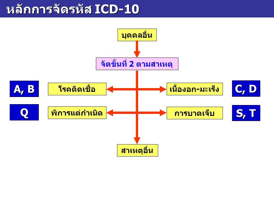 หลักการจัดรหัส ICD-10 หลักการจัดรหัส ICD-10 บุคคลอื่น จัดขั้นที่ 2 ตามสาเหตุ โรคติดเชื้อเนื้องอก-มะเร็ง สาเหตุอื่น A, B C, D พิการแต่กำเนิด การบาดเจ็บ Q S, T
