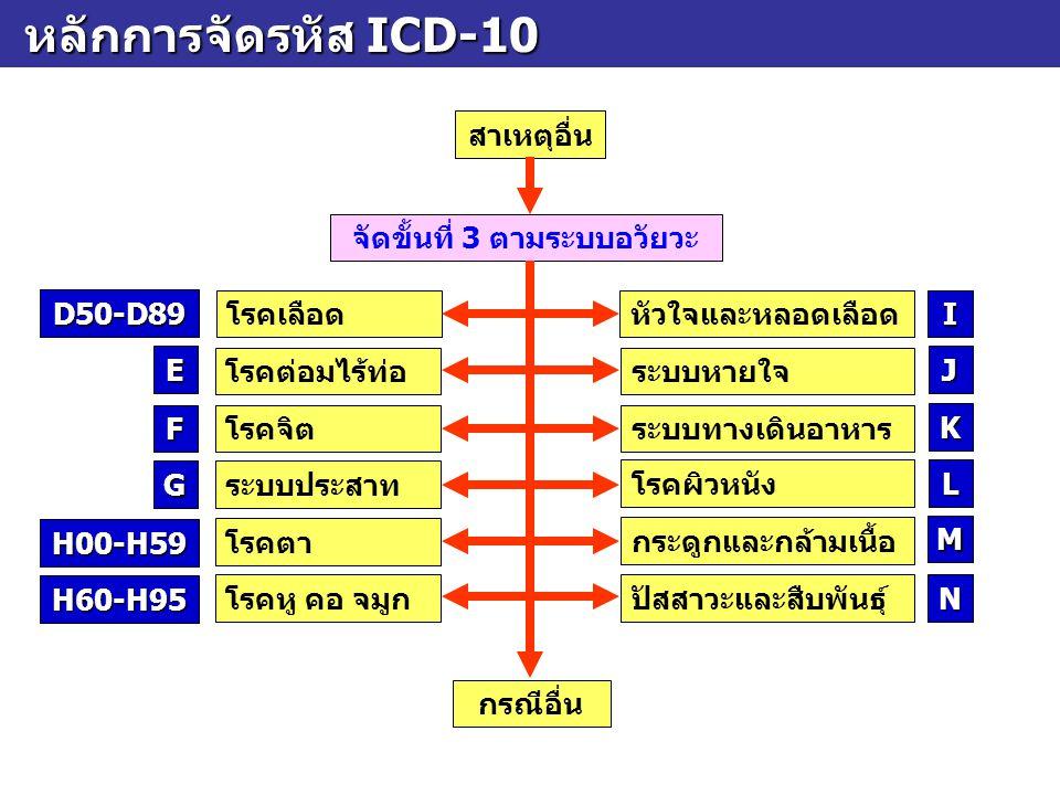 หลักการจัดรหัส ICD-10 หลักการจัดรหัส ICD-10 สาเหตุอื่น จัดขั้นที่ 3 ตามระบบอวัยวะ โรคเลือดหัวใจและหลอดเลือด กรณีอื่น D50-D89 I โรคต่อมไร้ท่อระบบหายใจ