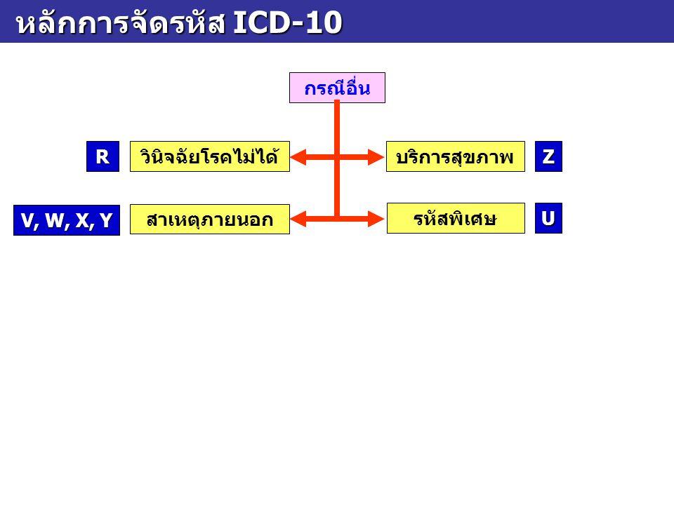 หลักการจัดรหัส ICD-10 หลักการจัดรหัส ICD-10 กรณีอื่น วินิจฉัยโรคไม่ได้บริการสุขภาพ R Z V, W, X, Y สาเหตุภายนอก รหัสพิเศษU