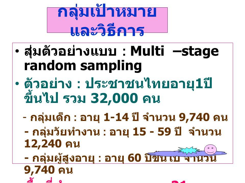 กลุ่มเป้าหมาย และวิธีการ สุ่มตัวอย่างแบบ : Multi –stage random sampling ตัวอย่าง : ประชาชนไทยอายุ 1 ปี ขึ้นไป รวม 32,000 คน - กลุ่มเด็ก : อายุ 1-14 ปี
