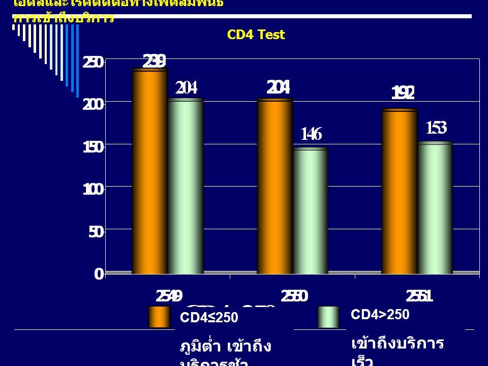 CD4 Test เอดส์และโรคติดต่อทางเพศสัมพันธ์ การเข้าถึงบริการ CD4≤250 ภูมิต่ำ เข้าถึง บริการช้า CD4>250 เข้าถึงบริการ เร็ว