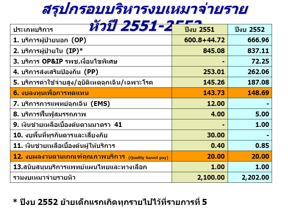 สรุปกรอบบริหารงบเหมาจ่ายราย หัวปี 2551-2552 ประเภทบริการปีงบ 2551ปีงบ 2552 1. บริการผู้ป่วยนอก (OP)600.8+44.72666.96 2. บริการผู้ป่วยใน (IP)*845.08837