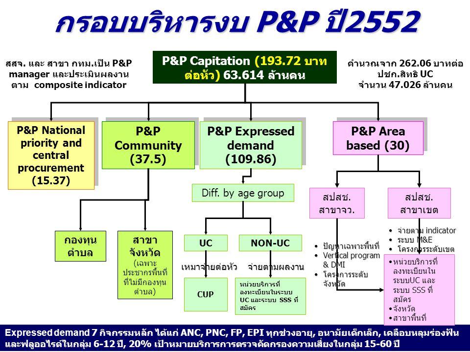 กรอบบริหารงบ P&P ปี 2552 P&P National priority and central procurement (15.37) P&P Community (37.5) P&P Expressed demand (109.86) P&P Capitation (193.72 บาท ต่อหัว) 63.614 ล้านคน สาขา จังหวัด (เฉพาะ ประชากรพื้นที่ ที่ไม่มีกองทุน ตำบล) กองทุน ตำบล P&P Area based (30) Expressed demand 7 กิจกรรมหลัก ได้แก่ ANC, PNC, FP, EPI ทุกช่วงอายุ, อนามัยเด็กเล็ก, เคลือบหลุมร่องฟัน และฟลูออไรด์ในกลุ่ม 6-12 ปี, 20% เป้าหมายบริการการตรวจคัดกรองความเสี่ยงในกลุ่ม 15-60 ปี คำนวณจาก 262.06 บาทต่อ ปชก.สิทธิ UC จำนวน 47.026 ล้านคน สปสช.