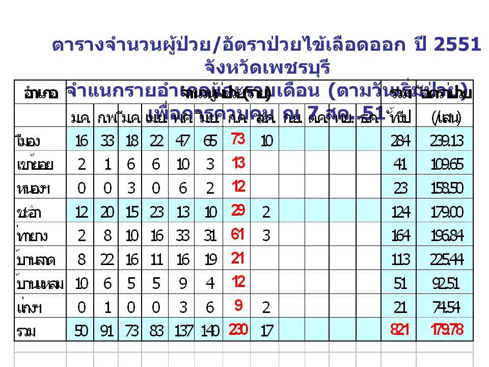 ตารางจำนวนผู้ป่วย / อัตราป่วยไข้เลือดออก ปี 2551 จังหวัดเพชรบุรี จำแนกรายอำเภอและรายเดือน ( ตามวันเริ่มป่วย ) เพื่อการควบคุม ณ 7 สค..51