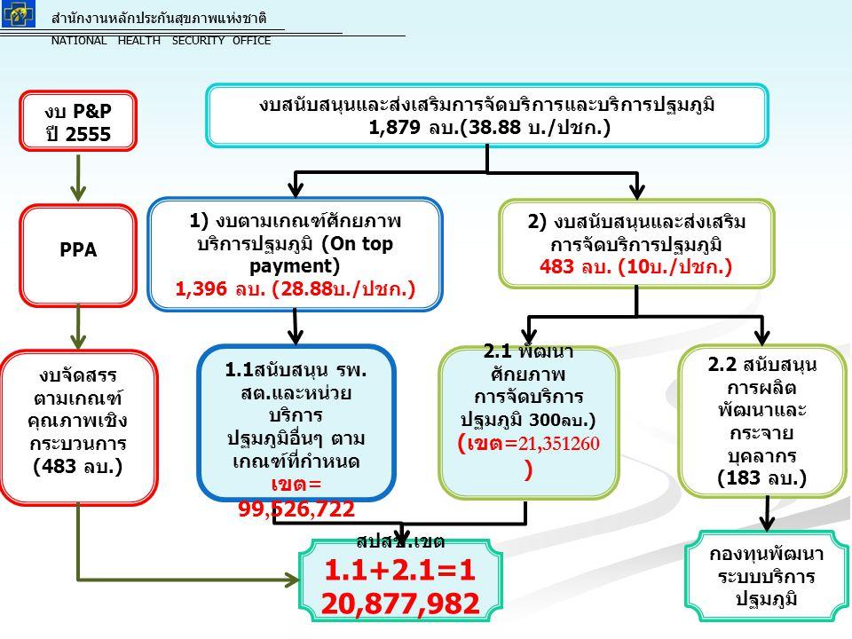 สำนักงานหลักประกันสุขภาพแห่งชาติ NATIONAL HEALTH SECURITY OFFICE สำนักงานหลักประกันสุขภาพแห่งชาติ NATIONAL HEALTH SECURITY OFFICE 1) งบตามเกณฑ์ศักยภาพ บริการปฐมภูมิ (On top payment) 1,396 ลบ.