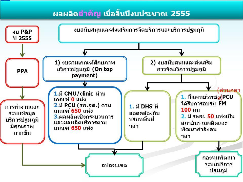 สำนักงานหลักประกันสุขภาพแห่งชาติ NATIONAL HEALTH SECURITY OFFICE สำนักงานหลักประกันสุขภาพแห่งชาติ NATIONAL HEALTH SECURITY OFFICE 1) งบตามเกณฑ์ศักยภาพ บริการปฐมภูมิ (On top payment) 2) งบสนับสนุนและส่งเสริม การจัดบริการปฐมภูมิ งบสนับสนุนและส่งเสริมการจัดบริการและบริการปฐมภูมิ 1.