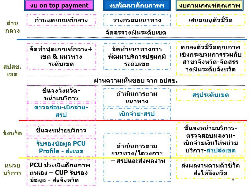 5 งบตามเกณฑ์คุณภาพงบพัฒนาศักยภาพฯงบ on top payment จัดสรรวงเงินระดับเขต ผ่านความเห็นชอบ จาก อปสข. กำหนดเกณฑ์กลางวางกรอบแนวทางเสนอเมนูตัวชี้วัด จัดทำชุ