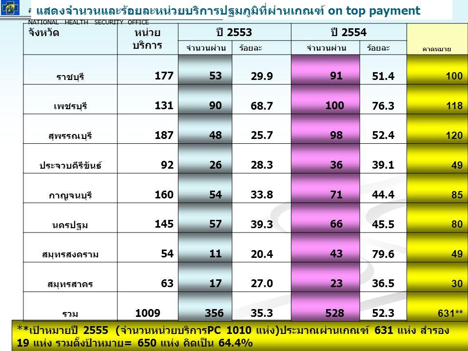สำนักงานหลักประกันสุขภาพแห่งชาติ NATIONAL HEALTH SECURITY OFFICE สำนักงานหลักประกันสุขภาพแห่งชาติ NATIONAL HEALTH SECURITY OFFICE แสดงจำนวนและร้อยละหน่วยบริการปฐมภูมิที่ผ่านเกณฑ์ on top payment * *เป้าหมายปี 2555 (จำนวนหน่วยบริการPC 1010 แห่ง)ประมาณผ่านเกณฑ์ 631 แห่ง สำรอง 19 แห่ง รวมตั้งป้าหมาย= 650 แห่ง คิดเป็น 64.4% จังหวัดหน่วย บริการ ปี 2553ปี 2554 คาดหมาย จำนวนผ่าน ร้อยละ จำนวนผ่าน ร้อยละ ราชบุรี 177 53 29.9 91 51.4 100 เพชรบุรี 131 90 68.7 100 76.3 118 สุพรรณบุรี 187 48 25.7 98 52.4 120 ประจวบคีรีขันธ์ 92 26 28.3 36 39.1 49 กาญจนบุรี 160 54 33.8 71 44.4 85 นครปฐม 145 57 39.3 66 45.5 80 สมุทรสงคราม 54 11 20.4 43 79.6 49 สมุทรสาคร 63 17 27.0 23 36.5 30 รวม 1009 356 35.3 528 52.3 631**