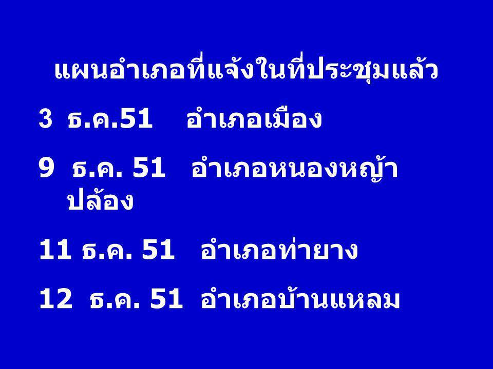 แผนอำเภอที่แจ้งในที่ประชุมแล้ว 3 ธ. ค.51 อำเภอเมือง 9 ธ. ค. 51 อำเภอหนองหญ้า ปล้อง 11 ธ. ค. 51 อำเภอท่ายาง 12 ธ. ค. 51 อำเภอบ้านแหลม