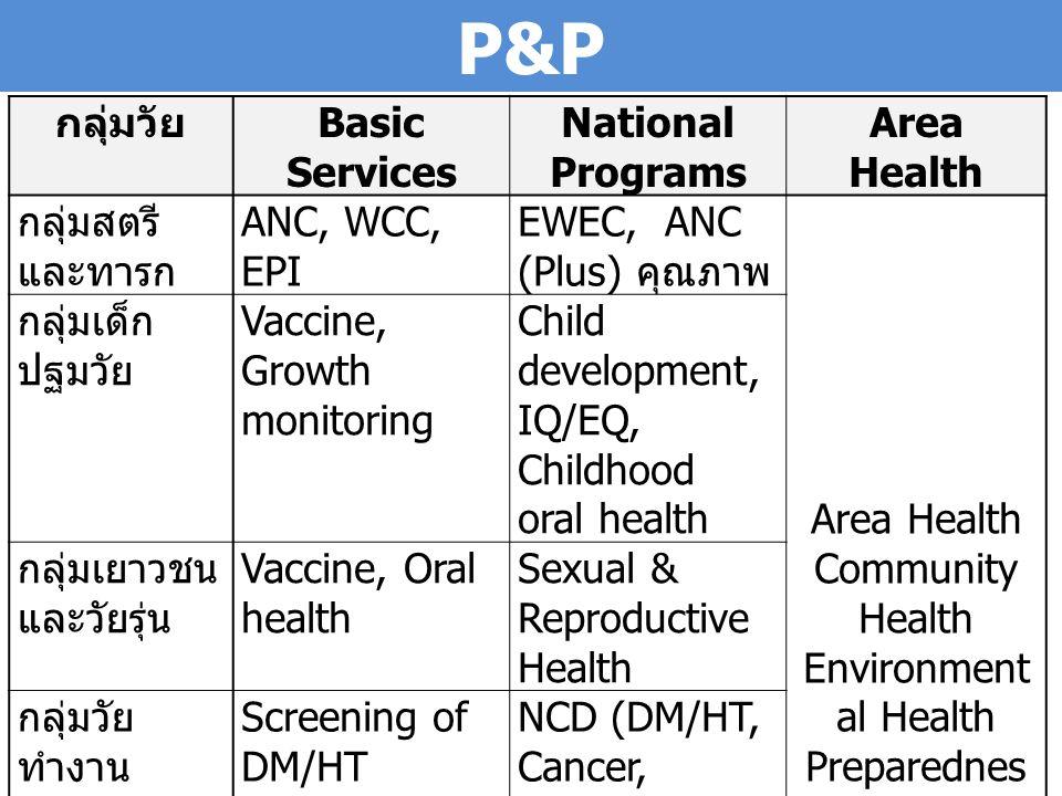 P&P กลุ่มวัย Basic Services National Programs Area Health กลุ่มสตรี และทารก ANC, WCC, EPI EWEC, ANC (Plus) คุณภาพ Area Health Community Health Environ