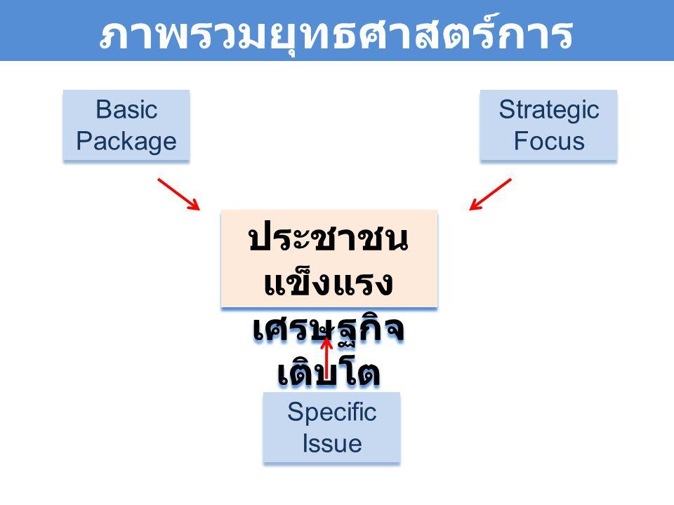 ภาพรวมยุทธศาสตร์การ ดำเนินงานด้านสุขภาพ ประชาชน แข็งแรง เศรษฐกิจ เติบโต ประชาชน แข็งแรง เศรษฐกิจ เติบโต Basic Package Basic Package Strategic Focus Specific Issue