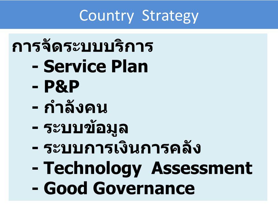 Country Strategy การจัดระบบบริการ - Service Plan - P&P - กำลังคน - ระบบข้อมูล - ระบบการเงินการคลัง - Technology Assessment - Good Governance