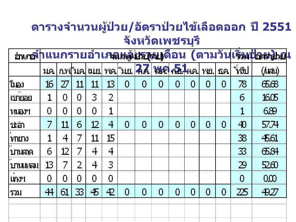 ตารางจำนวนผู้ป่วย / อัตราป่วยไข้เลือดออก ปี 2551 จังหวัดเพชรบุรี จำแนกรายอำเภอและรายเดือน ( ตามวันเริ่มป่วย ) เพื่อการควบคุม ณ 27 พค.51