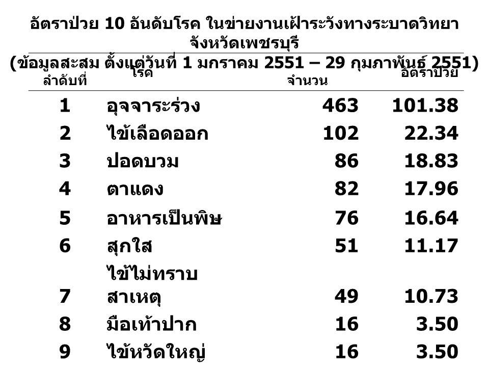 ลำดับที่ โรค จำนวน อัตราป่วย 1 อุจจาระร่วง 463101.38 2 ไข้เลือดออก 10222.34 3 ปอดบวม 8618.83 4 ตาแดง 8217.96 5 อาหารเป็นพิษ 7616.64 6 สุกใส 5111.17 7 ไข้ไม่ทราบ สาเหตุ 4910.73 8 มือเท้าปาก 163.50 9 ไข้หวัดใหญ่ 163.50 10 วัณโรคปอด 30.66 อัตราป่วย 10 อันดับโรค ในข่ายงานเฝ้าระวังทางระบาดวิทยา จังหวัดเพชรบุรี ( ข้อมูลสะสม ตั้งแต่วันที่ 1 มกราคม 2551 – 29 กุมภาพันธ์ 2551)