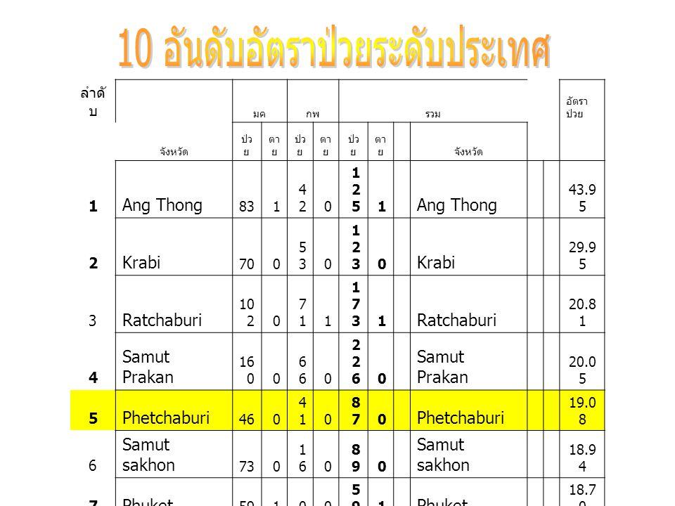 ลำดั บ จังหวัด มคกพรวม อัตรา ป่วย ป่ว ย ตา ย ป่ว ย ตา ย ป่ว ย ตา ย จังหวัด 1 Ang Thong 831 42420 1251251 Ang Thong 43.9 5 2 Krabi 700 53530 1231230 Krabi 29.9 5 3 Ratchaburi 10 20 71711 1731731 Ratchaburi 20.8 1 4 Samut Prakan 16 0060 2262260 Samut Prakan 20.0 5 5 Phetchaburi 460 41410 87870 Phetchaburi 19.0 8 6 Samut sakhon 730 16160 89890 Samut sakhon 18.9 4 7 Phuket 59100 59591 Phuket 18.7 0 8 Prachuap Khiri Khun 560 36360 92920 Prachuap Khiri Khun 18.6 0 9 P.Nakon S.Ayutthaya 78250 1331332 P.Nakon S.Ayutthaya 17.4 8 10 Chai Nat 46010 57570 Chai Nat 16.9 1