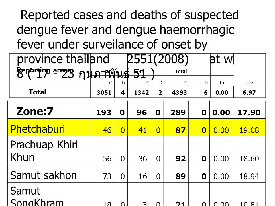 Reported cases and deaths of suspected dengue fever and dengue haemorrhagic fever under surveilance of onset by province thailand2551(2008)at week 8 (