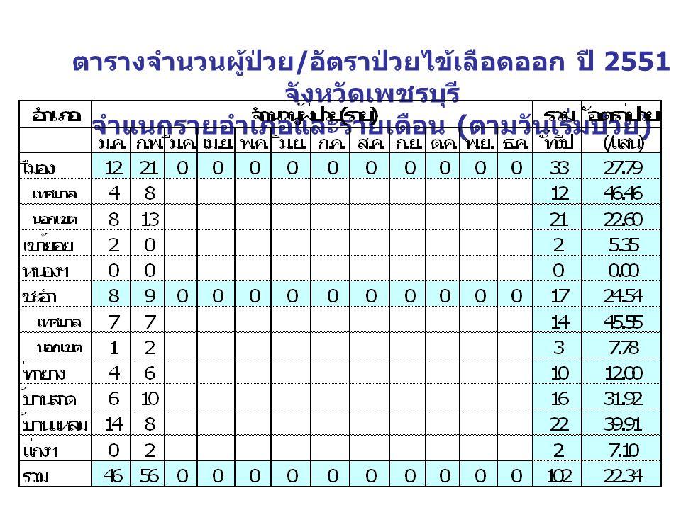 ตารางจำนวนผู้ป่วย / อัตราป่วยไข้เลือดออก ปี 2551 จังหวัดเพชรบุรี จำแนกรายอำเภอและรายเดือน ( ตามวันเริ่มป่วย )
