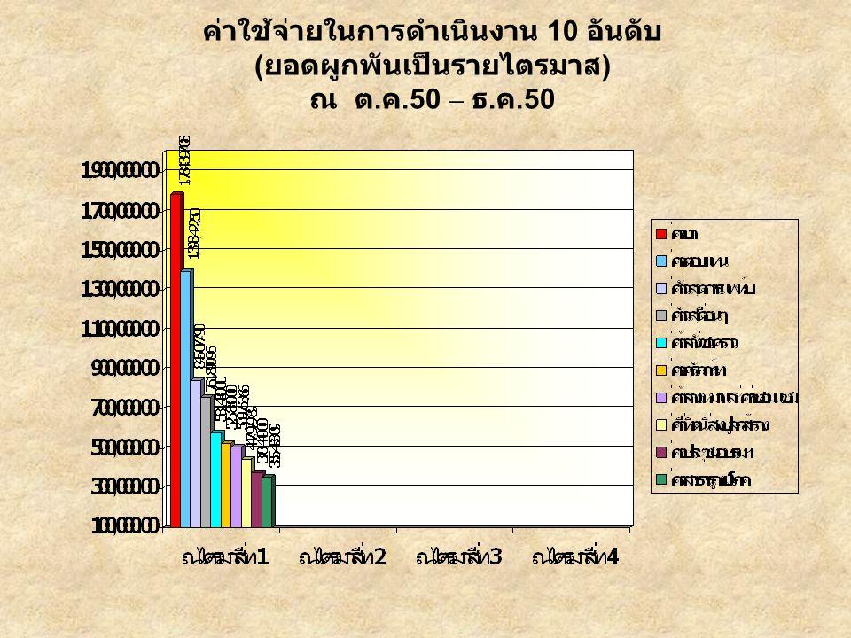 ค่าใช้จ่ายในการดำเนินงาน 10 อันดับ ( ยอดผูกพันเป็นรายไตรมาส ) ณ ต. ค.50 – ธ. ค.50