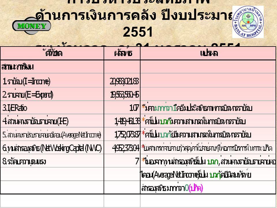 การบริหารประสิทธิภาพ ด้านการเงินการคลัง ปีงบประมาณ 2551 รพ. บ้านลาด ณ 31 มกราคม 2551