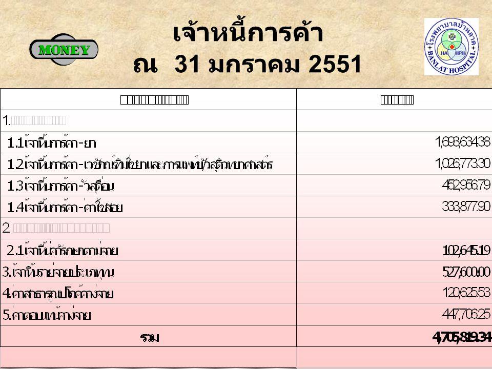 ลูกหนี้ค่ารักษา ณ 31 มกราคม 2551