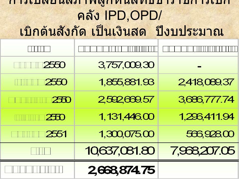 การเปลี่ยนสภาพลูกหนี้สิทธิข้าราชการเบิก คลัง IPD,OPD/ เบิกต้นสังกัด เป็นเงินสด ปีงบประมาณ 2551